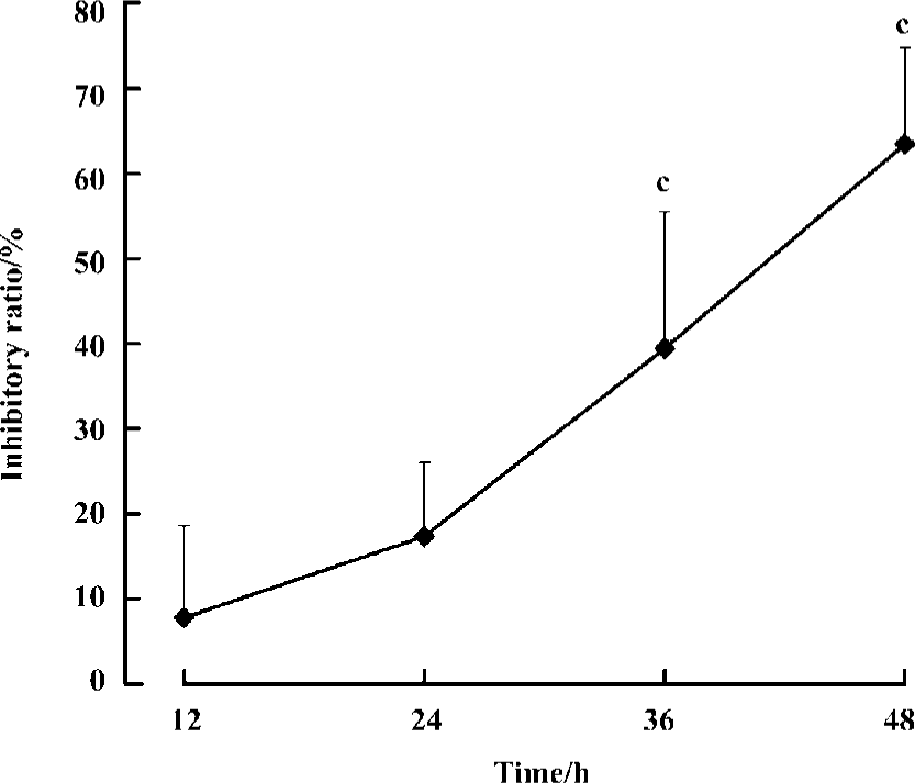 Inhibitory effect of agmatine on proliferation of tumor cells by