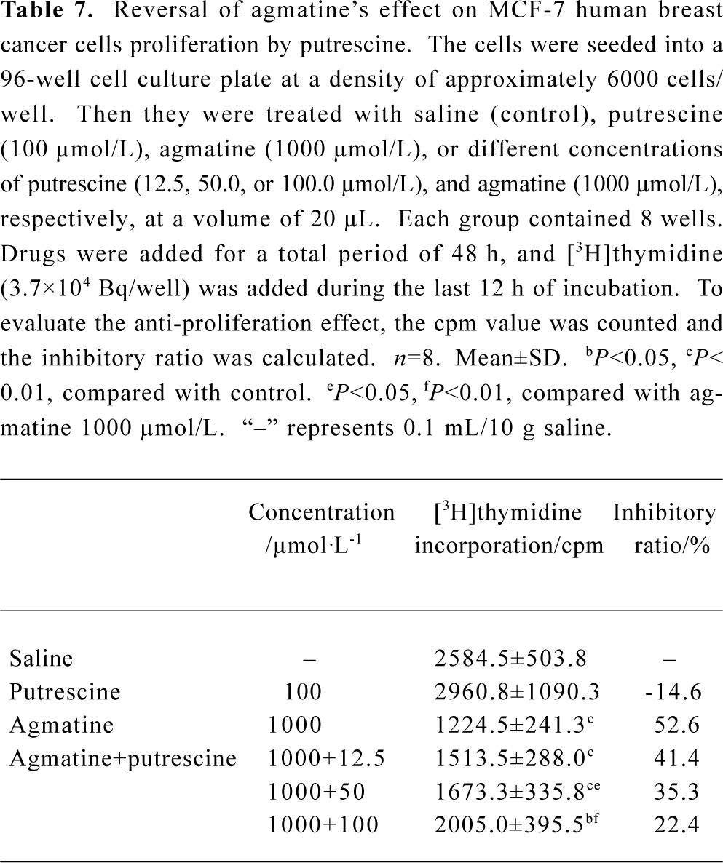Inhibitory effect of agmatine on proliferation of tumor