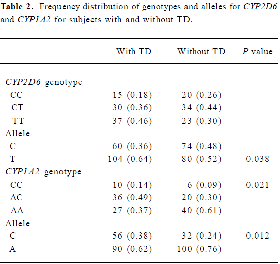 Association Of Cyp2d6 And Cyp1a2 Gene Polymorphism With Tardive